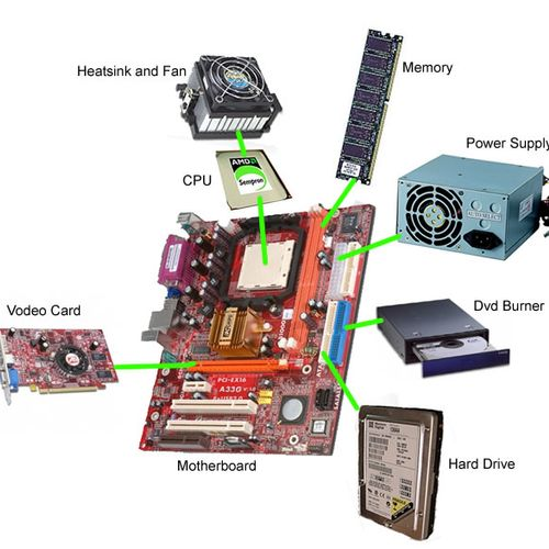 Parts of a Computer by Computerz101