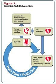 Simplified CPR