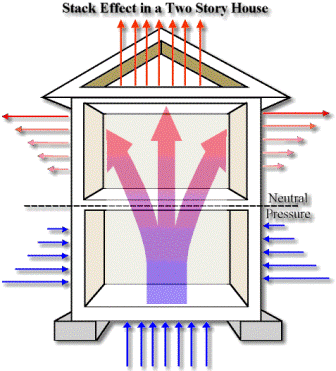 """Warm air rising in a home is called the """"Stack Effect"""". In newer well insulated and air sealed homes due to the stack effect, radon gas levels can sometimes be higher in the upper levels than in the basement where radon is normally tested. We can do radon testing on all levels of the home at the same time, giving a better idea of what the true risk is."""