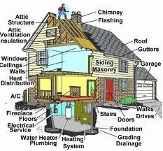Home Pride Inspections inspects everything in your house.  We are the ELITE inspection company in Clark County, Henderson and Las Vegas.