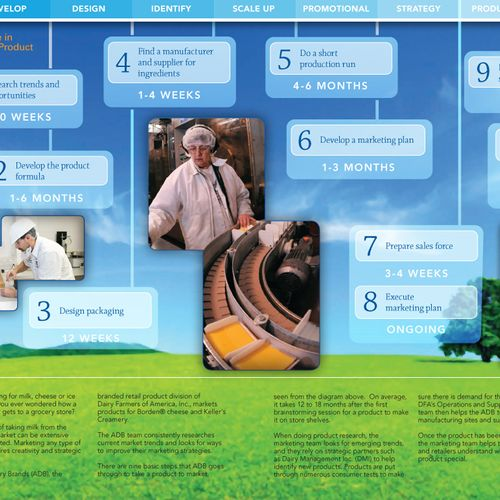 Infographic for Dairy Farmers of America