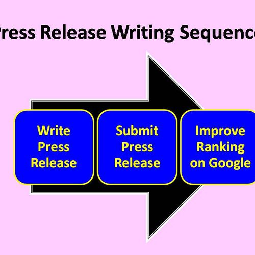 Press release writing and submission is a key part of Detroit online marketing.