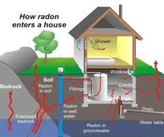 This is how Radon enters the home