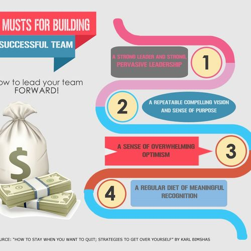 Four Musts of A Successful Team