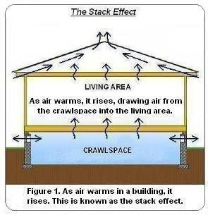 This is building science basics, and it is true of crawlspaces and basements, and attached garages!
