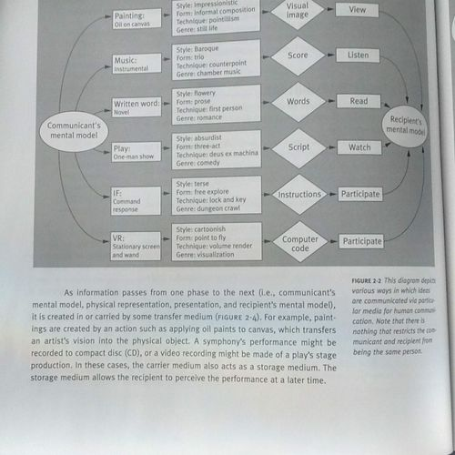 Diagram After from Understanding Virtual Reality