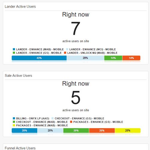 Custom Google Analytics Dashboards and Reporting