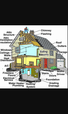 Avatar for Accurate Data Home Inspections, LLC