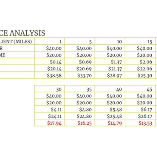 ROI analysis of travel distance to customers