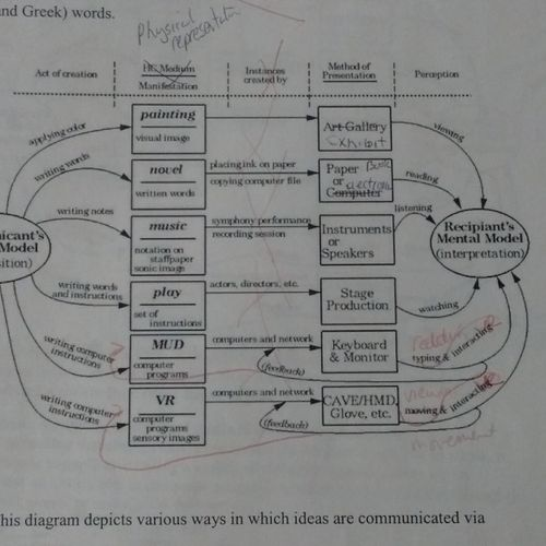 Diagram Before from Understanding Virtual Reality