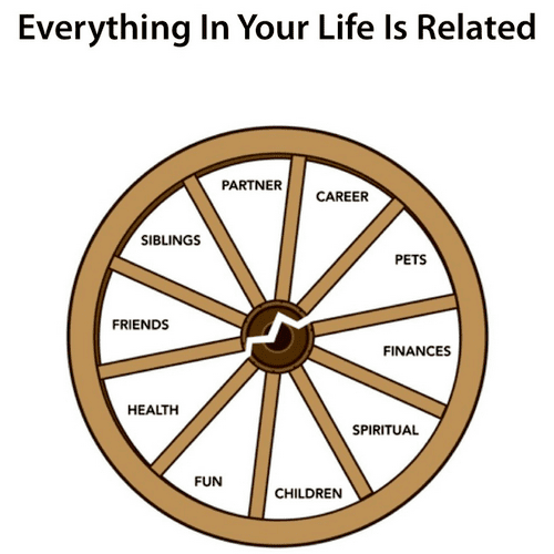 The Wagon Wheel: Everything is inter-related.