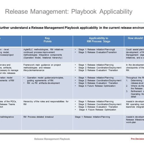Sourcing Info - Developed a PowerPoint Briefing for Release Management and Applicability (12/2014)