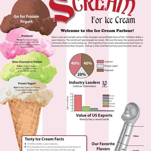 Infographic for Ice Cream