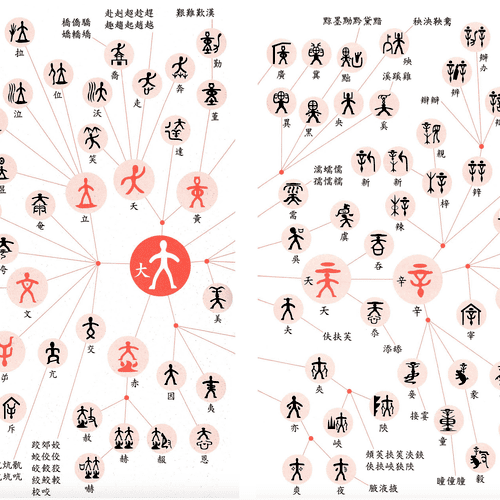 Chinese Character teaching material