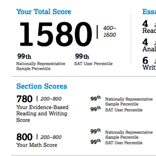 A 1580 on the SAT!