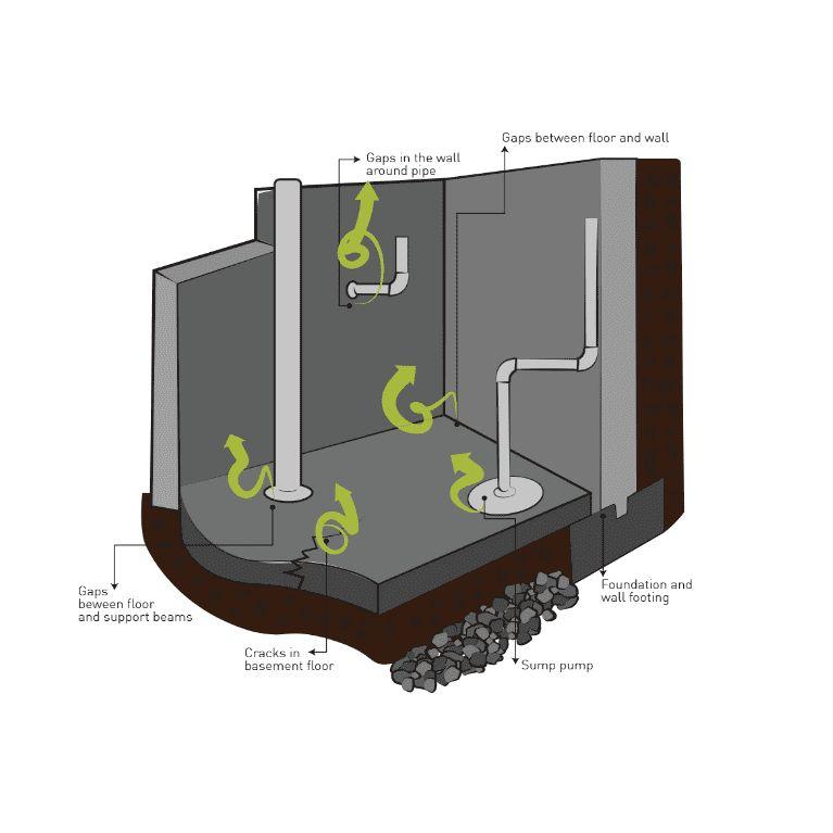 Professional Radon Mitigation, LLC