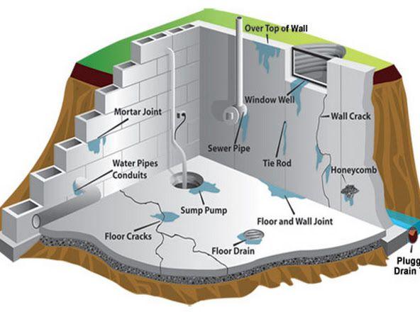 Basement Waterproofing - Basement Wall Crack Repair -
