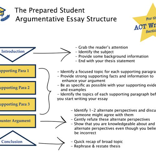 Sample ACT Essay Plan