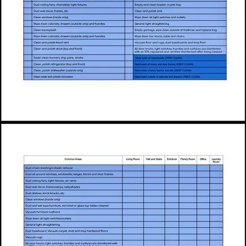 Checklist used