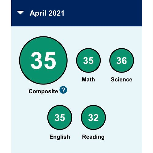 Student result from April 2021 ACT.  Student previously scored 28 and had nine 90-minute online sessions with me to prepare.