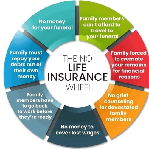 Ask me about the living benefits of life insurance